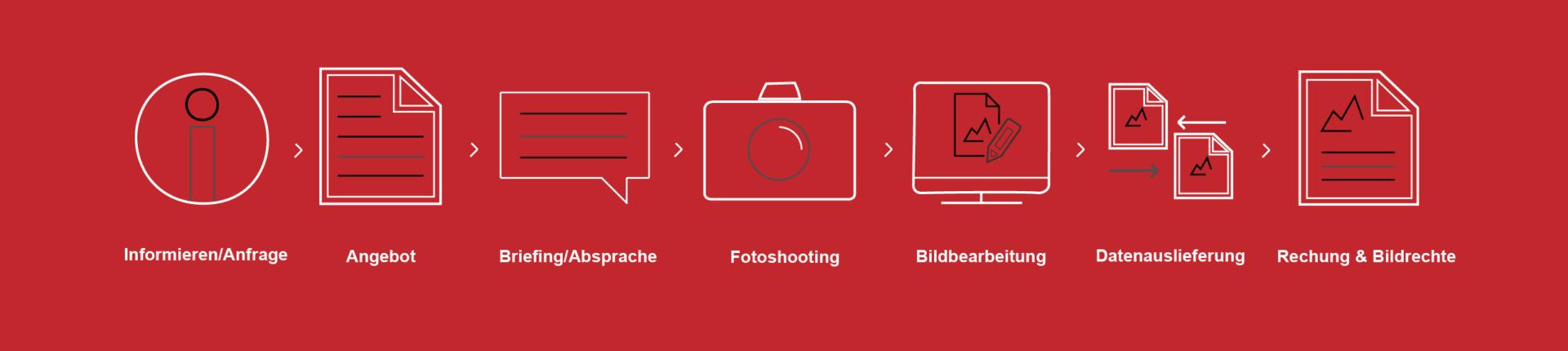 Ablauf: Anfrage -> Angebot -> Briefing -> Fotoshooting -> Bildbearbeitung -> Datenauslieferung -> Rechnung und Bildrechte